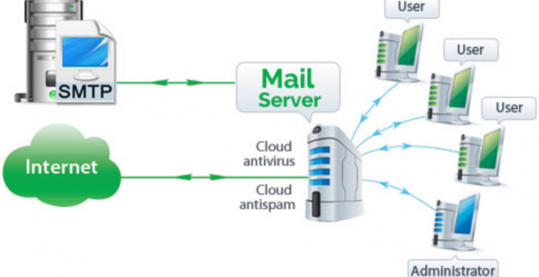 What things must you learn about the Windows mail server?